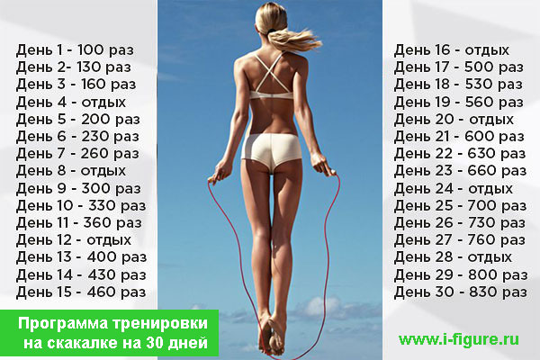 Скакалка время похудения