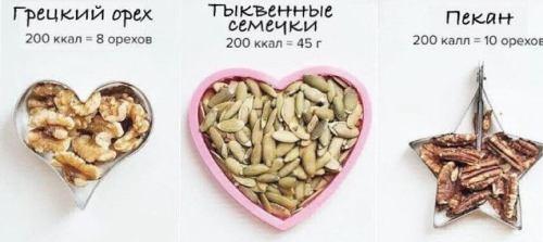 самый калорийный продукт в мире
