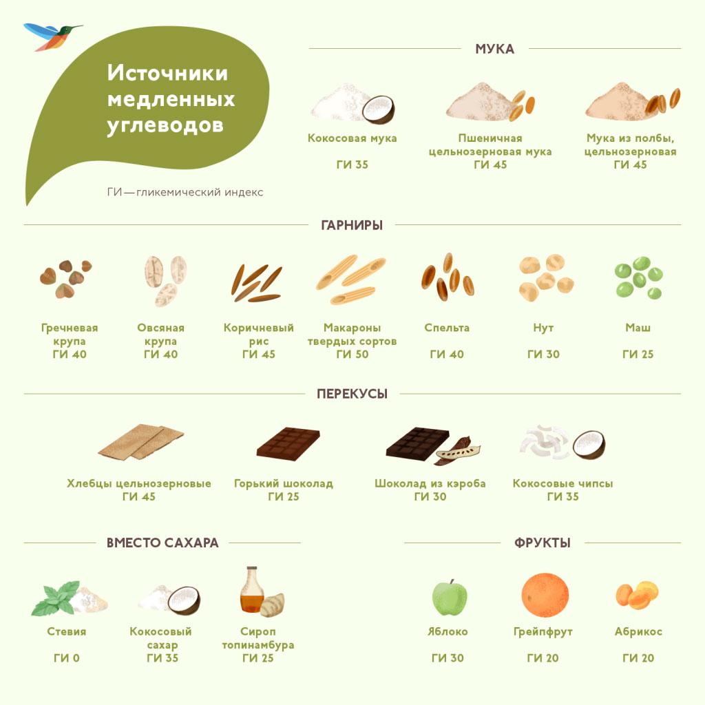 медленные углеводы для похудения полный список