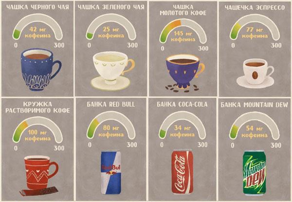 содержание кофеина в чае и кофе сравнение