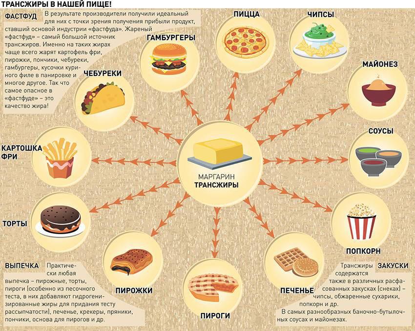 трансжиры в каких продуктах питания содержится