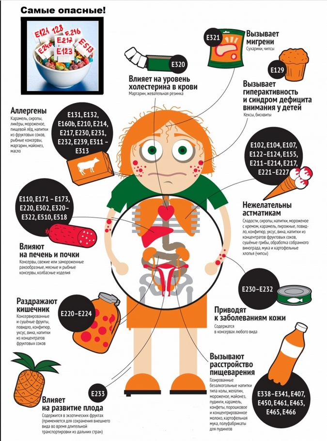 какие пищевые добавки опасны для здоровья