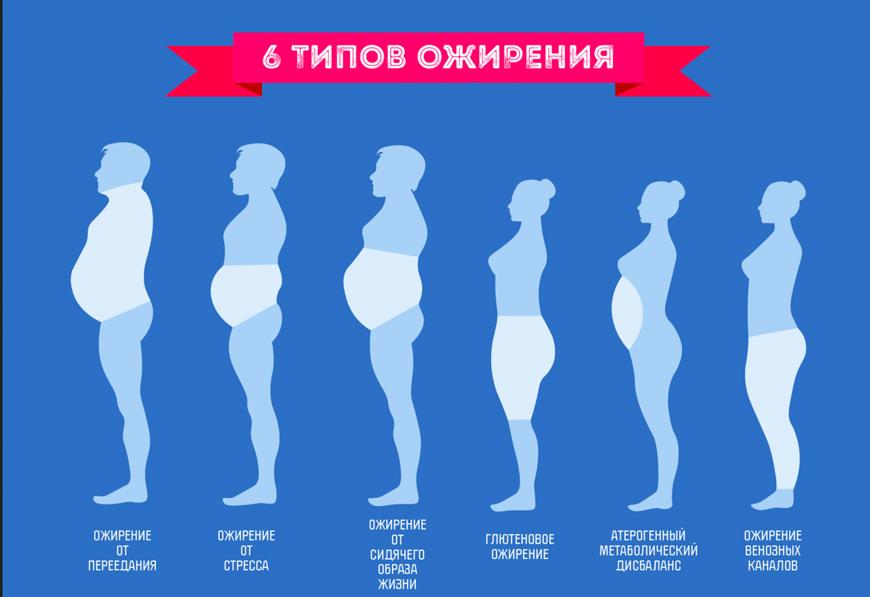 последствия лишнего веса у женщин