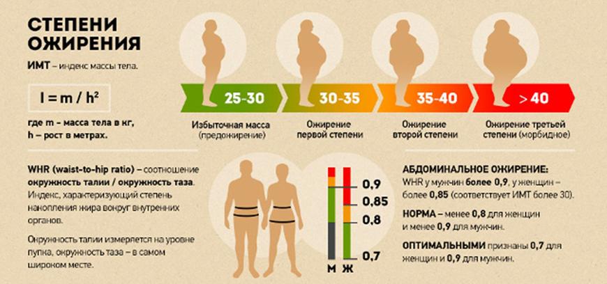 как расчитать какой лишний вес