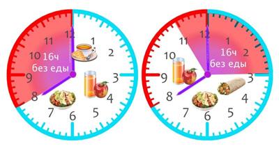 интервальное голодание меню для женщин похудения